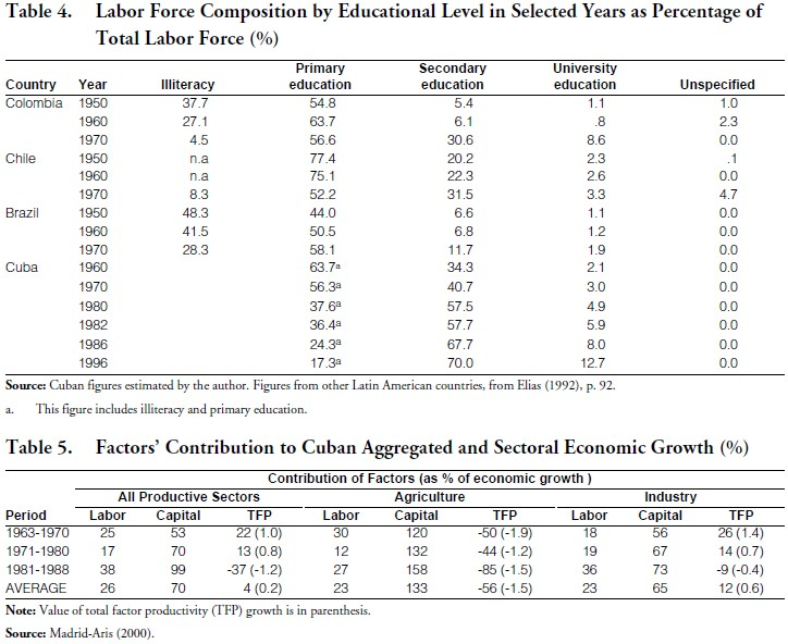 """contribution of education toward economic growth The impact of economic growth is shown in chart 2 by the """"growth"""" arrow that turns the gears in the direction of greater gender equality the """"gender equality"""" arrow shows how closing gender gaps in turn can contribute to higher growth this framework helps demonstrate why the gender gap in education enrollment has closed so quickly in this case, income growth."""
