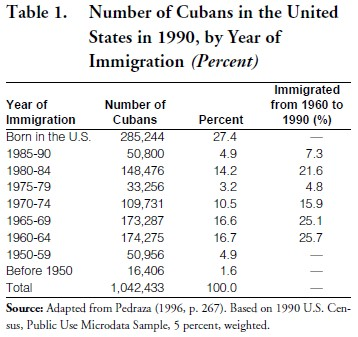 Pazos' Economic Problems of Cuba During The Transition: Return