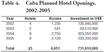 Impact of September Eleven on Tourism Activities in Cuba and in the