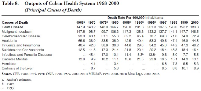 An Evaluation of Four Decades of Cuban Healthcare - ASCE