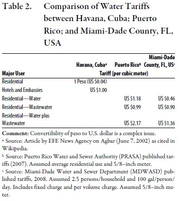 an analysis of economic environment in cuba One of the project objectives is to contribute to alleviate the water scarcity issue in cuba through the introduction of innovative practices, including decreasing the demand for freshwater, encouraging wastewater reuse, and use of seawater as secondary quality water in the urban environment.